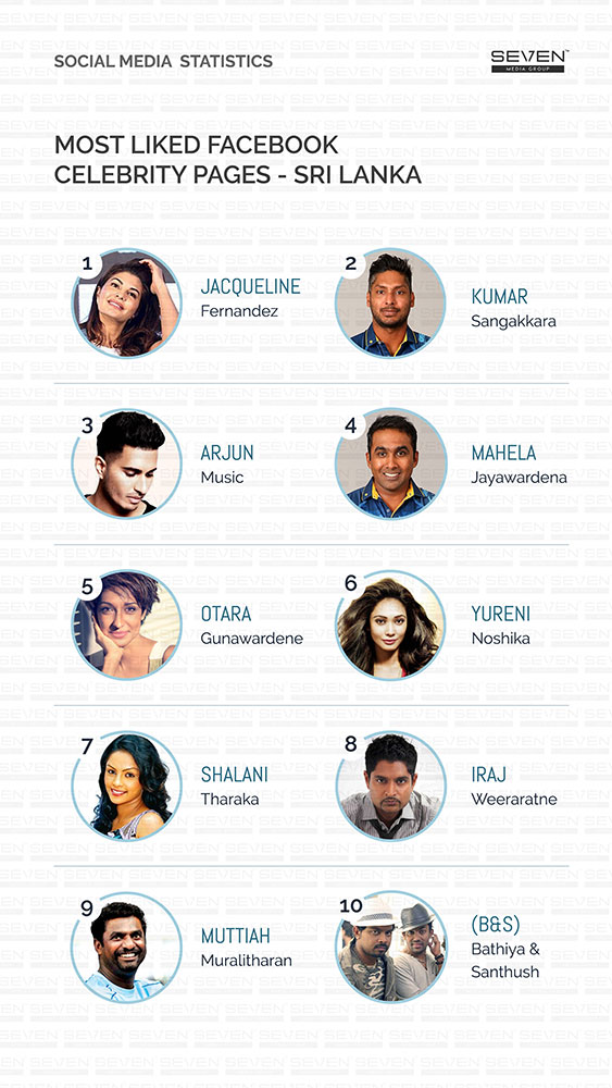 Most liked Facebook celebrity Sri Lanka 2018