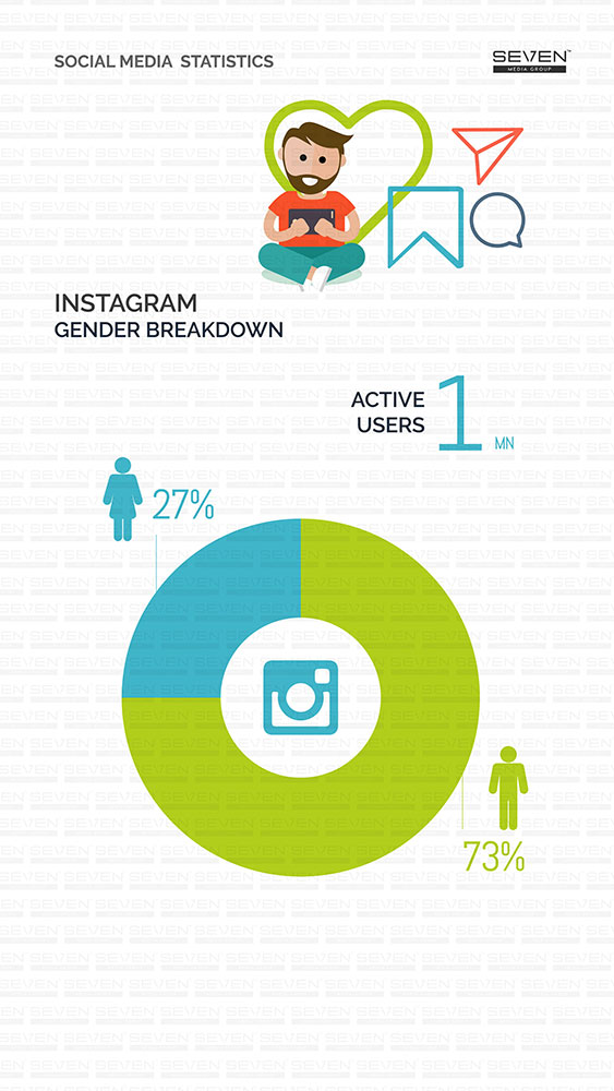 Instagram Gender Breakdown Sri Lanka 2018