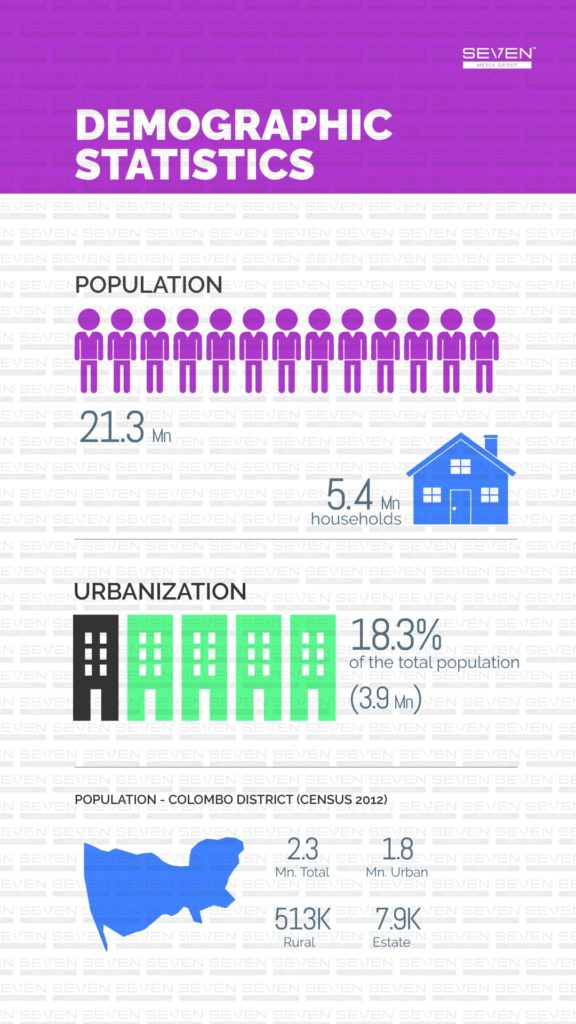 Demographic statistics Sri Lanka 2019