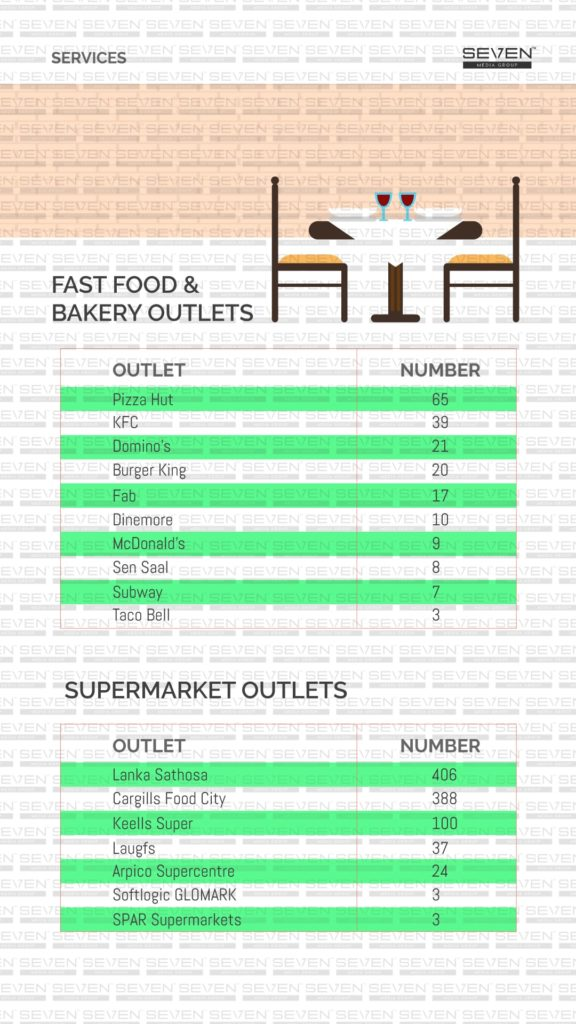 Fast food and bakery outlets Sri Lanka 2019