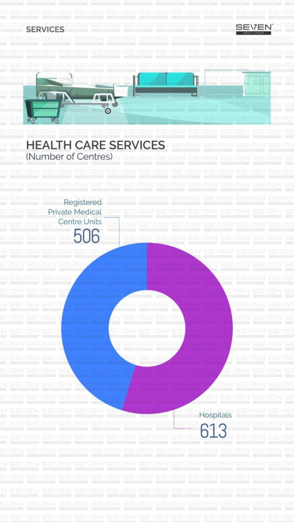 Health care services Sri Lanka 2019