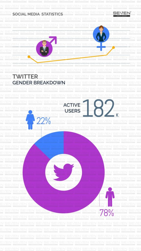 Twitter Gender Breakdown Sri Lanka 2019