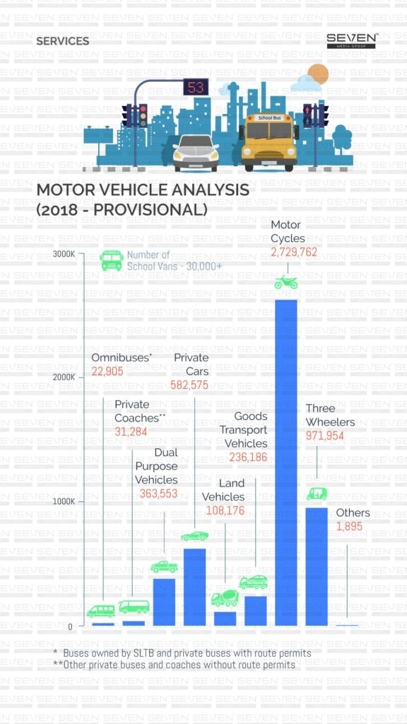Motor vehicle analysis Sri Lanka 2019