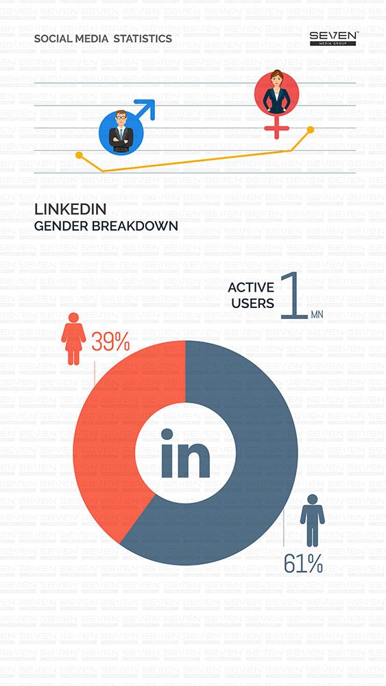 LinkedIn Gender Breakdown Sri Lanka 2018