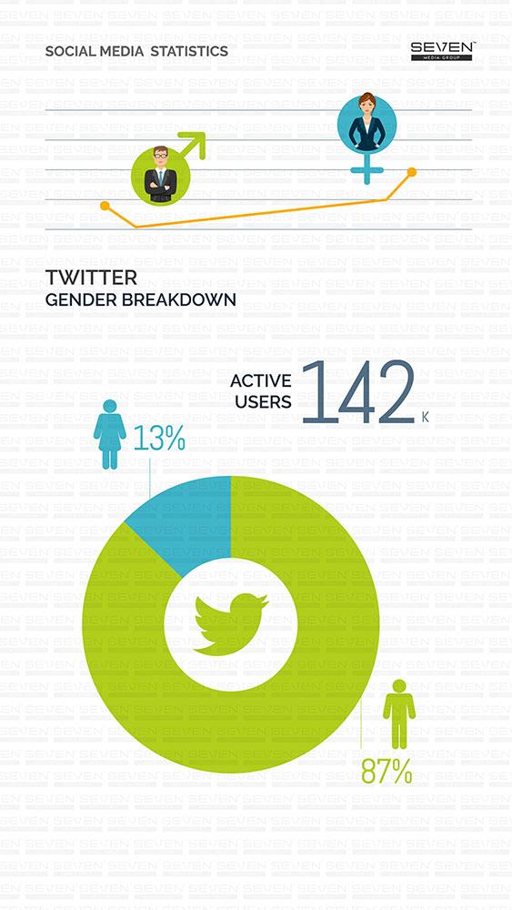 Twitter gender Breakdown Sri Lanka 2018