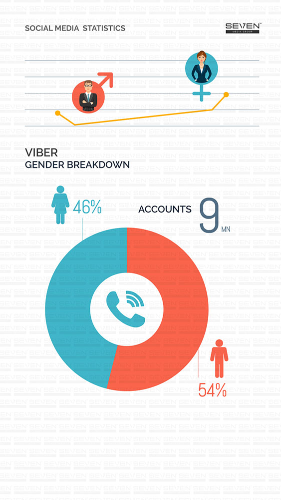 Viber Gender Breakdown Sri Lanka 2018