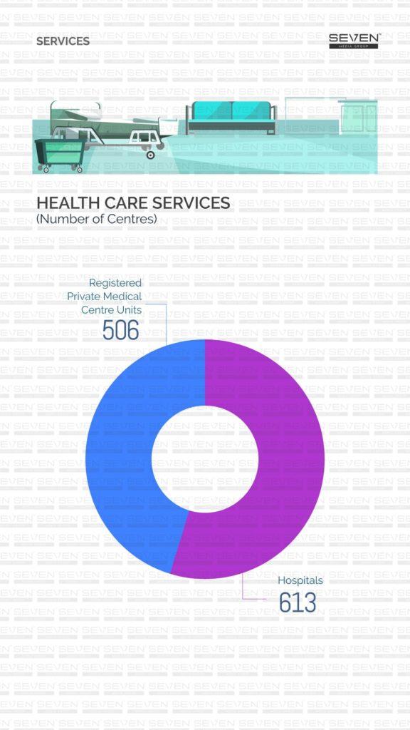 Health care services Sri Lanka 2019