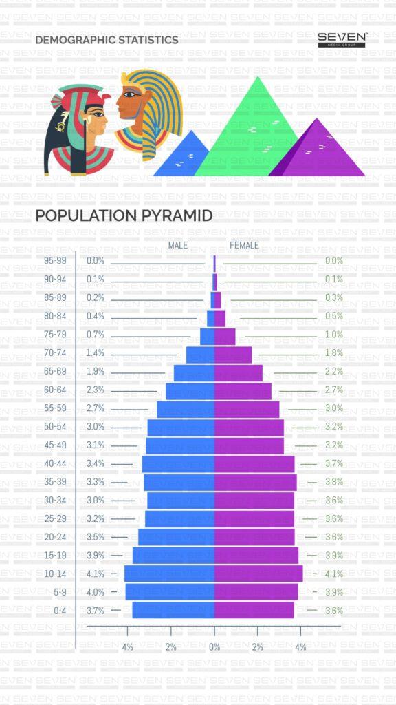 Population pyramids Sri Lanka 2019