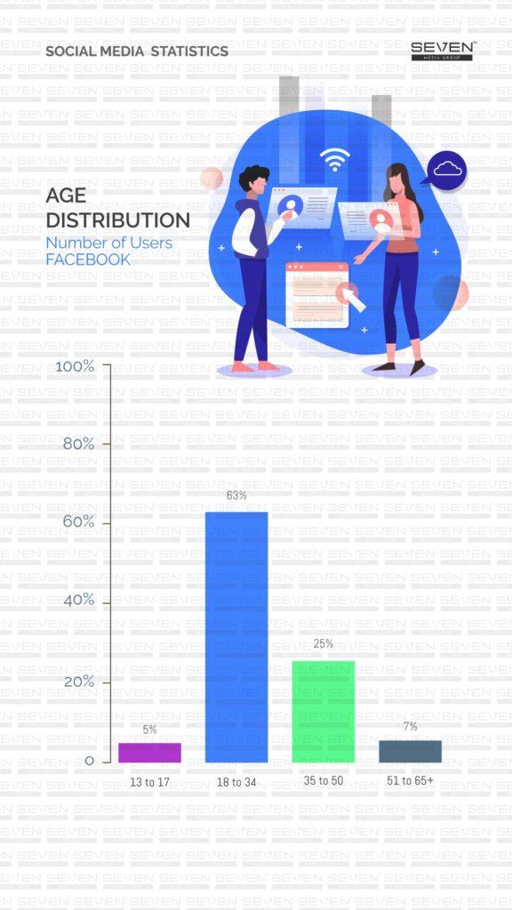 Number of Facebook users in Sri Lanka 2019