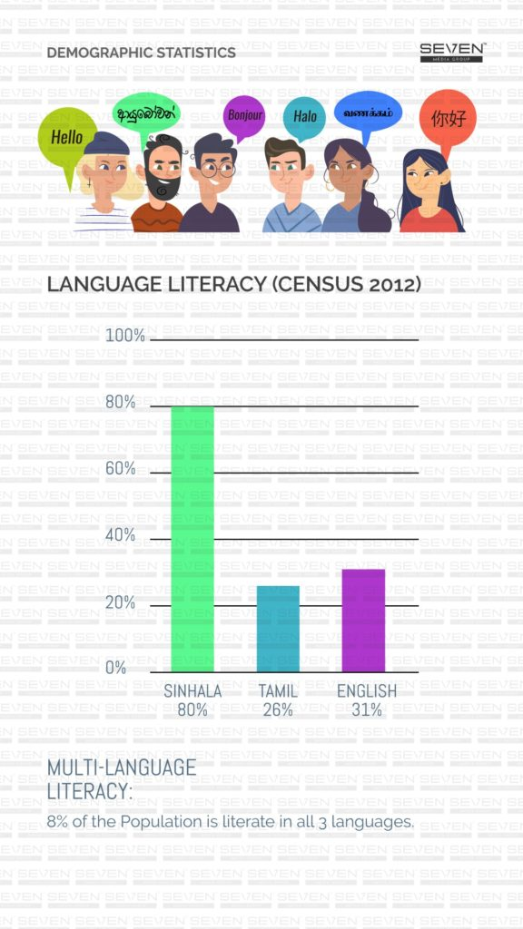 Language Literacy Sri Lanka 2019, language breakdown Sri Lanka 2019