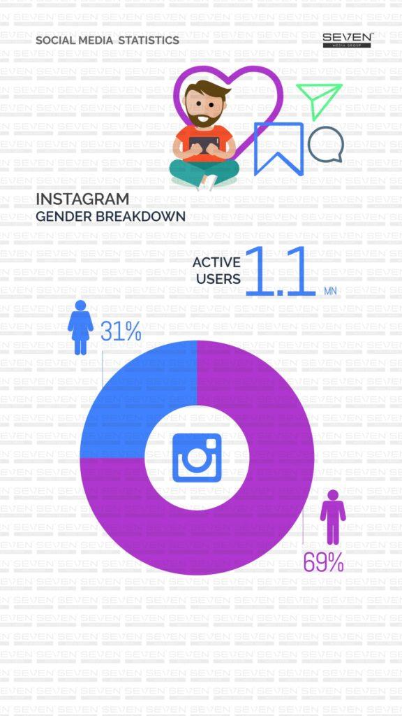 Instagram Gender breakdown Sri Lanka 2019