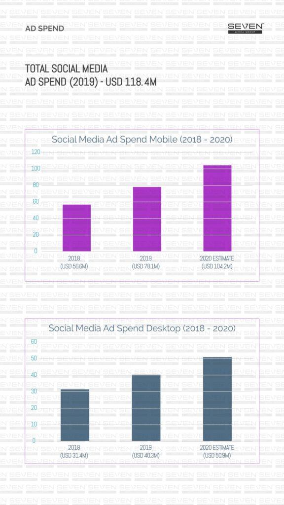 Total social media ad spend Sri Lanka 2019