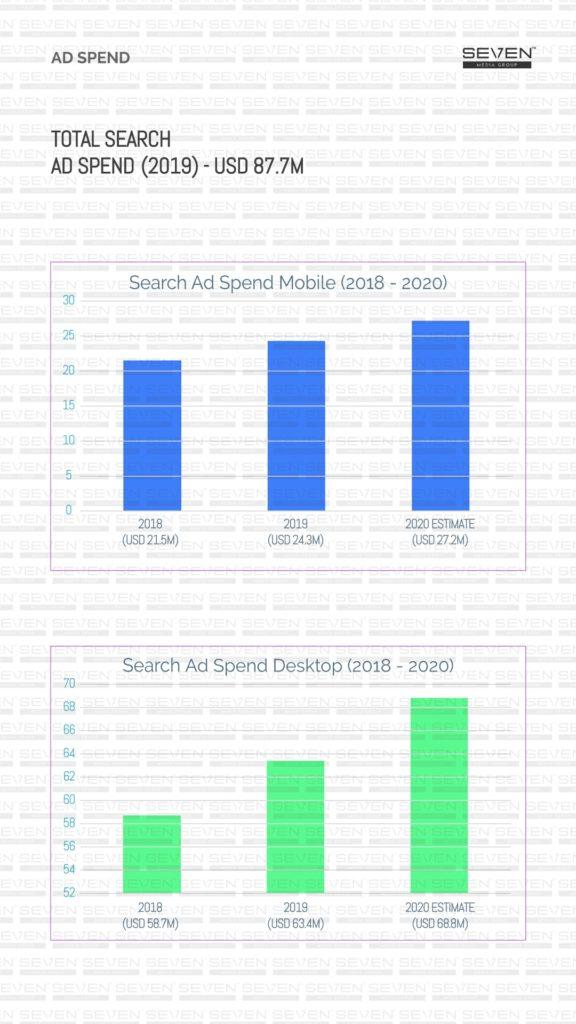 Total search ad spend Media landscape Sri Lanka 2019