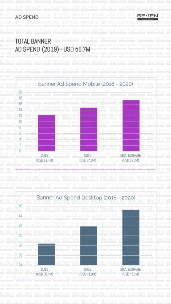 Total banner AD Spend Media landscape sri lanka 2019