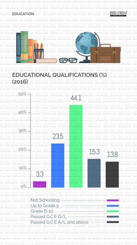 Educational Qualifications Sri Lanka 2019