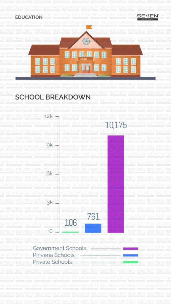 Schools in Sri Lanka 2019