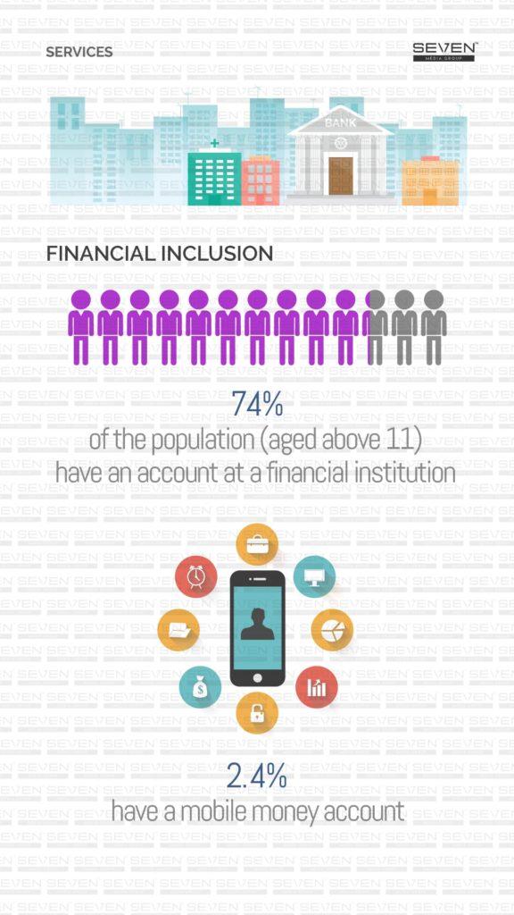 Financial Inclusion Sri Lanka 2019