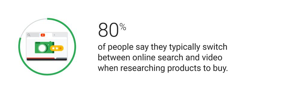 80% people say typically between search & video