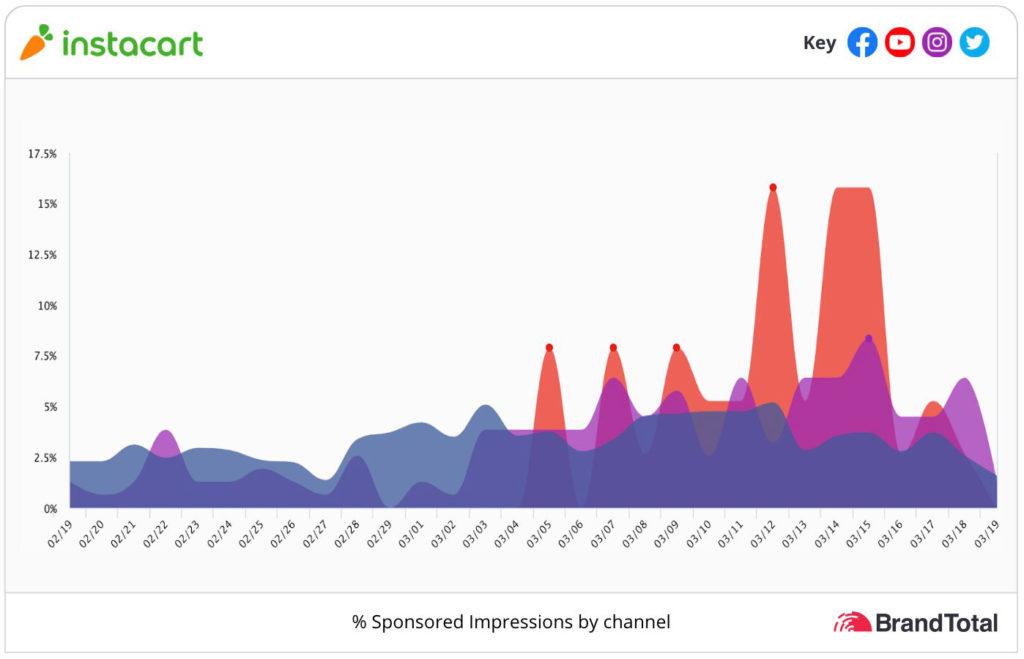 Instacart graphs