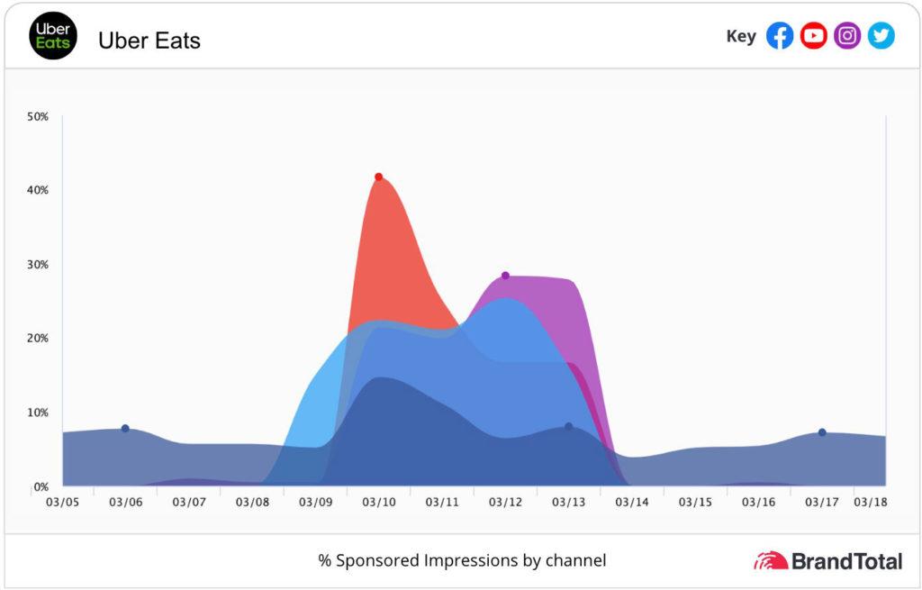 Uber eats graphs
