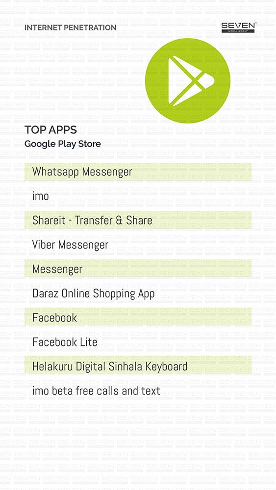 Top app 2018