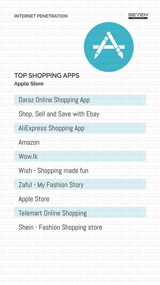 Shopping App- Apple 2018
