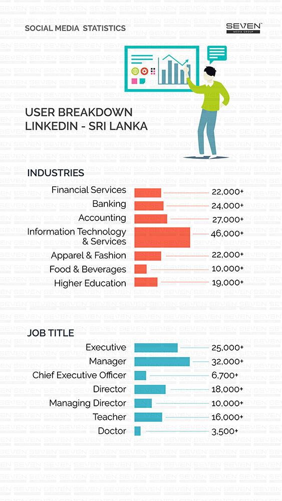 Breakdown Linkedin 2018