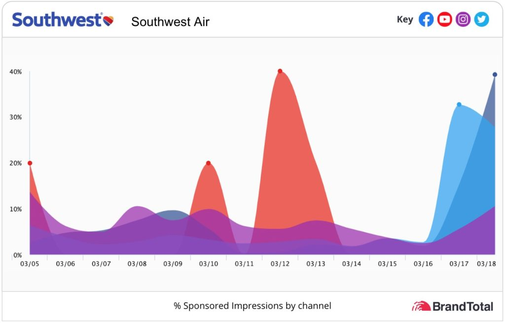 Southwest Airlines graphs