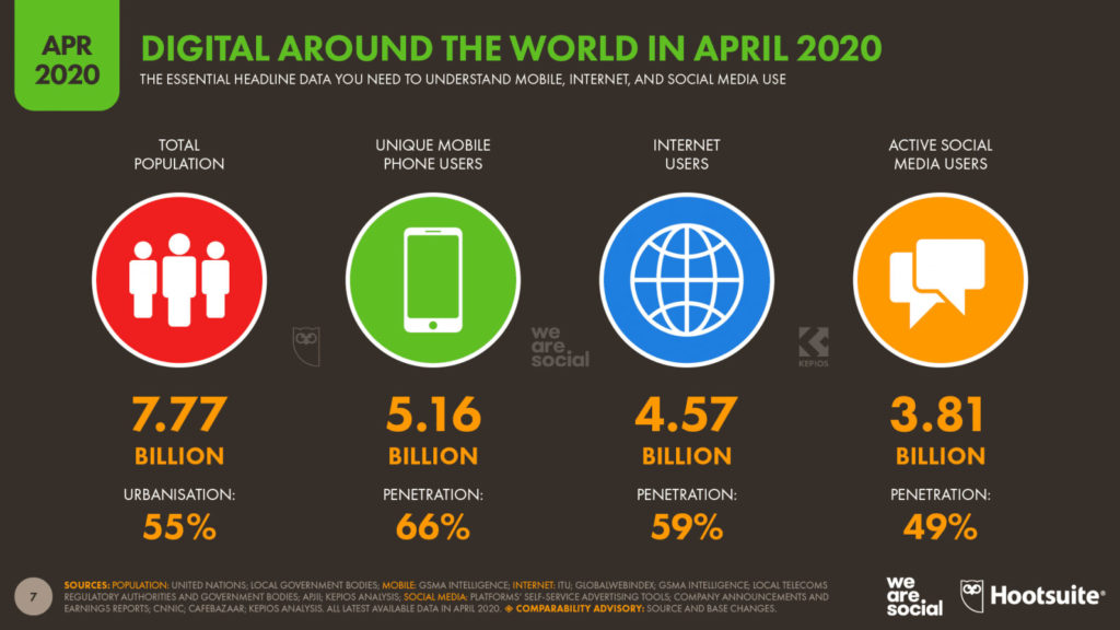 Digital around the world in april 2020