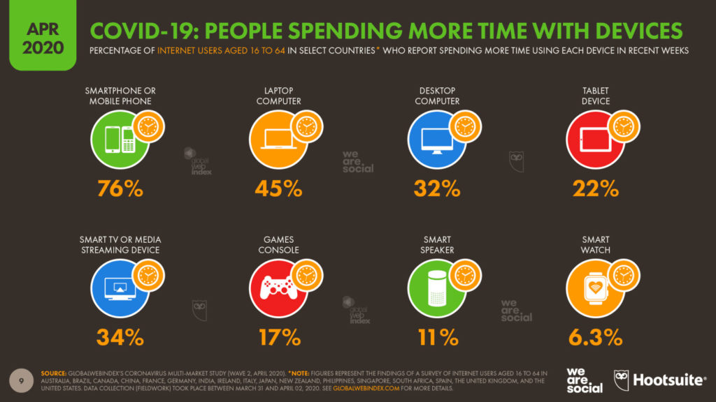 Covid-19: people spending more time with devices