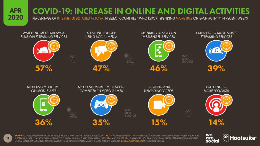Covid-19: increase in online & digital activities