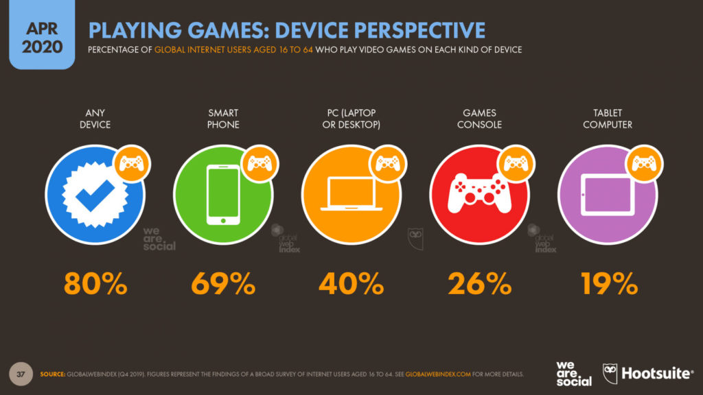 Playing games: device perspective