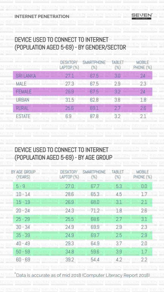 Internet Gender 2019